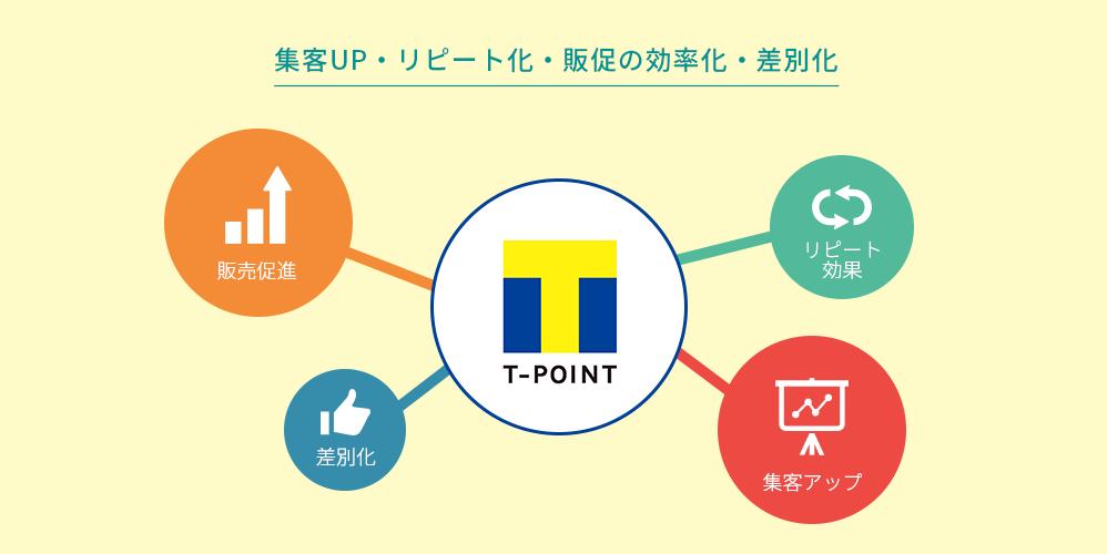Tポイント事業イメージ