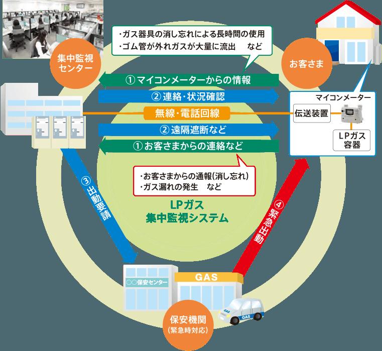 LPガス 集中監視システム